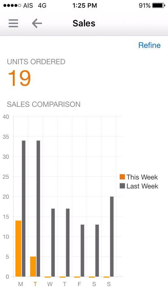Amazon App Seller Sales - Livin That Life, The Amazon Method