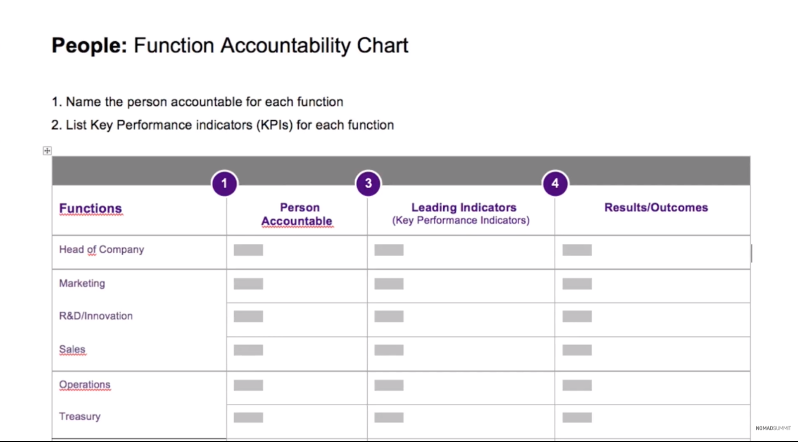 function accountability chart